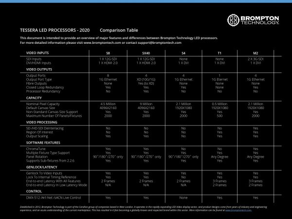 Processor Comparison Table